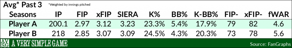 Zack Greinke & David Price over the past three seasons