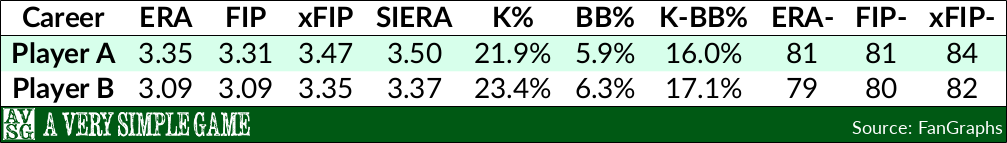 Zack Greinke vs. David Price Career Comparison