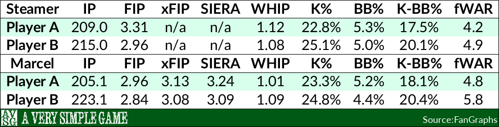 Zack Greinke vs. David Price 2016 projections