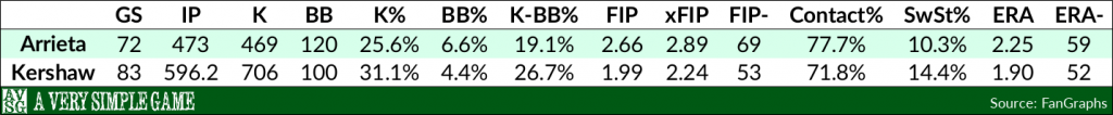 Jake Arrieta and Clayton Kershaw over the past three calendar years