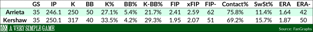 Jake Arrieta & Clayton Kershaw over the past calendar year