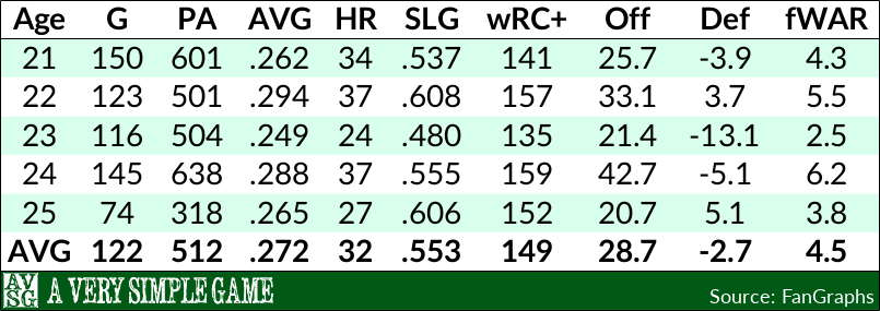Giancarlo Stanton's First Five Seasons