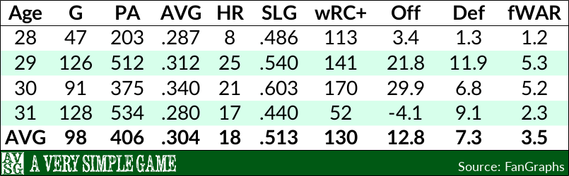 Troy Tulowitzki's Four most recent seasons