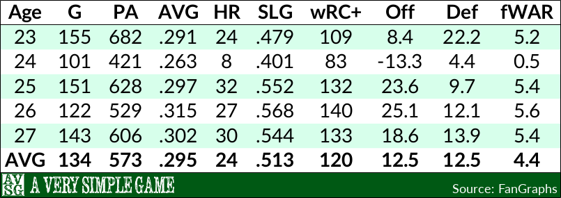Troy Tulowitzki's First Five Seasons
