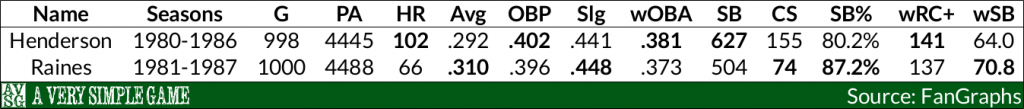 Tim Raines v. Rickey Henderson 7-year peaks