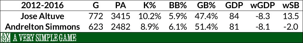 Jose Altuve & Andrelton Simmons Baserunning Comparison