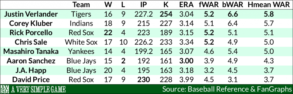 2016 AL Cy Young Race - Counting Stats