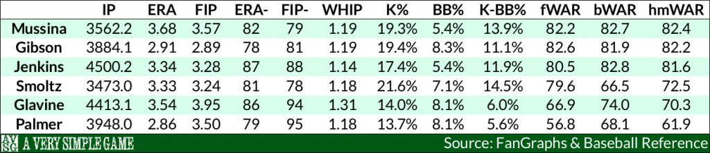 Mussina compared to Hall of Famers