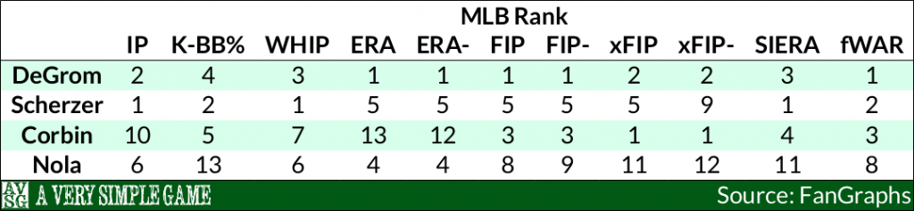 NL Cy Young Candidates ML Ranks