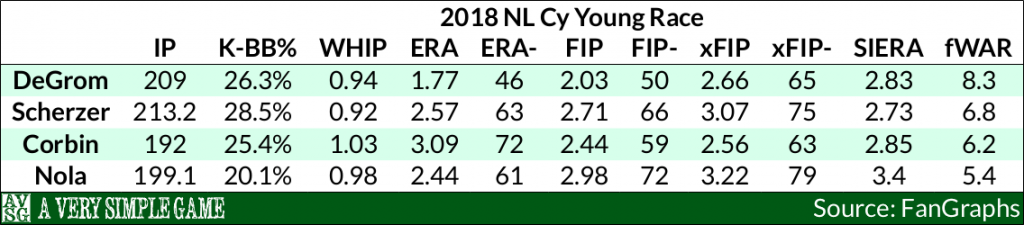 Jacob DeGrom - 2018 National League Cy Young Stats